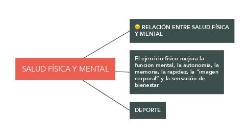 Mind Map: SALUD FÍSICA Y MENTAL