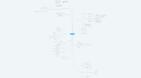 Mind Map: PANCREATITIS