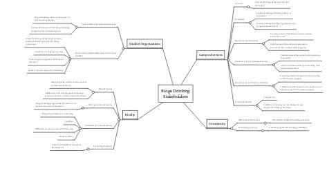 Mind Map: Binge Drinking Stakeholders