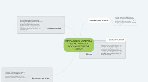Mind Map: TRATAMIENTO CONTABLE  DE LAS CUENTAS Y  DOCUMENTOS POR  COBRAR