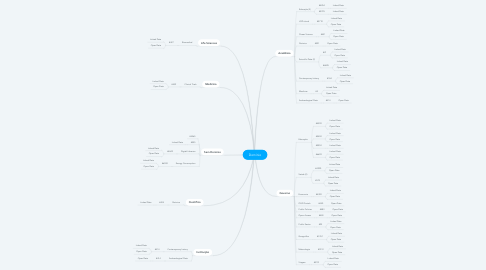 Mind Map: Domínio