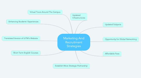 Mind Map: Marketing And Recruitment Strategies