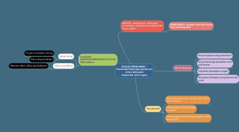 Mind Map: DIALOG PERADABAN ~ Komunikasi,hubungan,pertemuan antara kelompok masyarakat serta negara