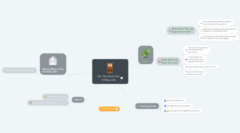 Mind Map: On The Hunt For: A New Job