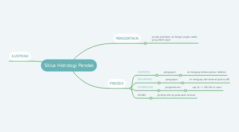 Mind Map: Siklus Hidrologi Pendek