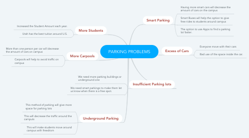 Mind Map: PARKING PROBLEMS