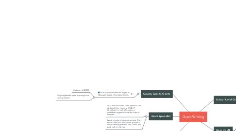 Mind Map: Grant Writing