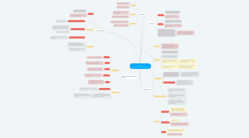 Mind Map: Unit 1: Citizenship and Government