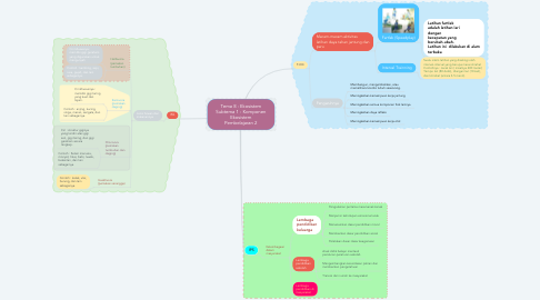Mind Map: Tema 8 : Ekosistem Subtema 1 : Komponen Ekosistem Pembelajaran 2
