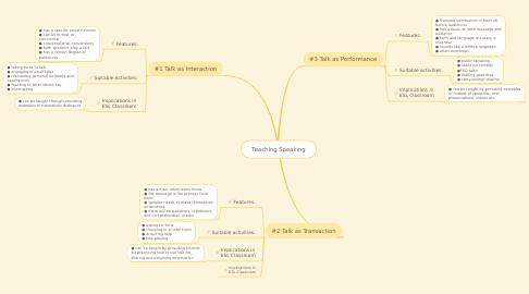 Mind Map: Teaching Speaking