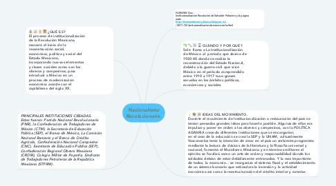 Mind Map: Nacionalismo Revolucionario.