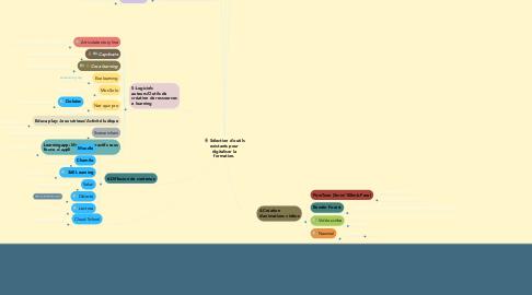 Mind Map: Sélection d'outils existants pour digitaliser la formation.