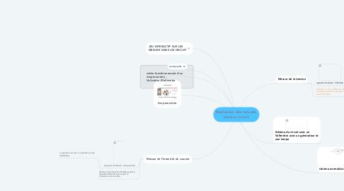Mind Map: Réalisation des mesures dans un circuit
