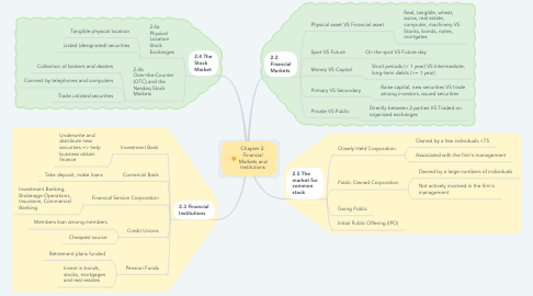 Mind Map: Chapter 2: Financial Markets and Institutions