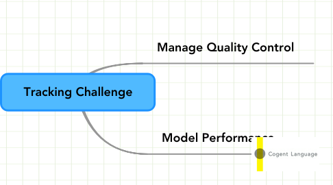 Mind Map: Tracking Challenge
