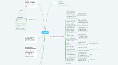 Mind Map: Бизнес курсы
