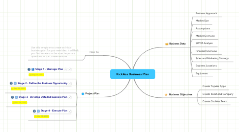 Mind Map: KickAss Business Plan