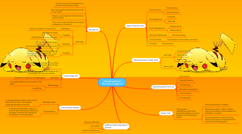 Mind Map: Operating System Structures (chapter 3)