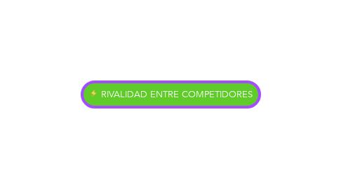 Mind Map: RIVALIDAD ENTRE COMPETIDORES