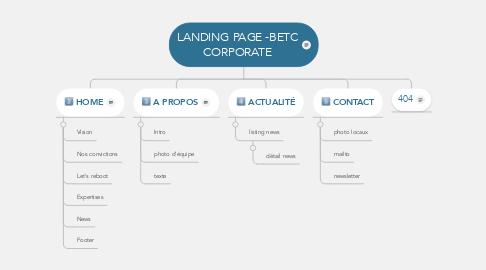 Mind Map: LANDING PAGE -BETC CORPORATE