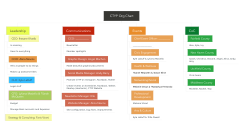 Mind Map: CTYP Org Chart