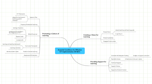 Mind Map: Essential Conditions for Effective ICT Implementation (N1&S1)