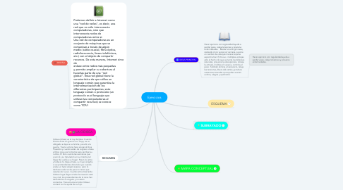 Mind Map: Ejercicios
