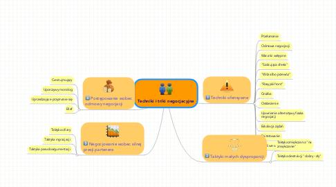 Mind Map: Techniki i triki negocjacyjne
