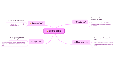 Mind Map: OBRAZ SIEBIE