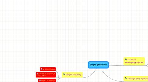 Mind Map: grupy społeczne