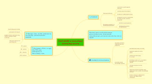 Mind Map: SŁUCHANIE w komunikacjiwewnątrzgrupowej