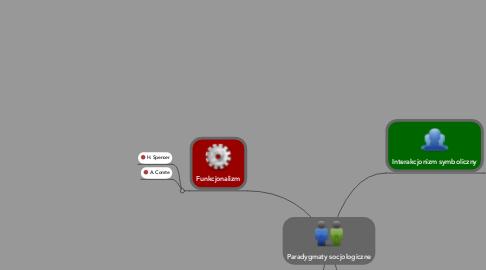 Mind Map: Paradygmaty socjologiczne