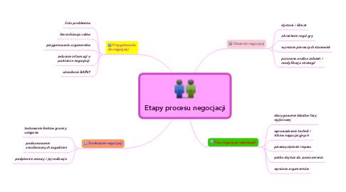Mind Map: Etapy procesu negocjacji