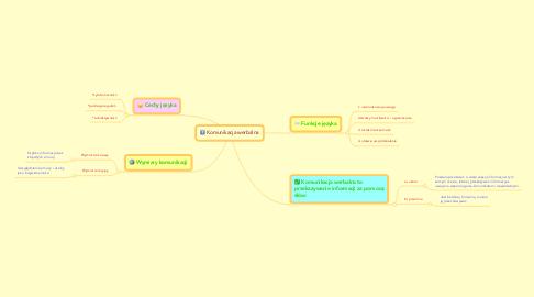 Mind Map: Komunikacja werbalna