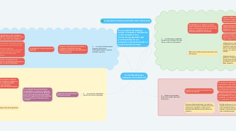Mind Map: Los fundamentos que comparten los modelos son