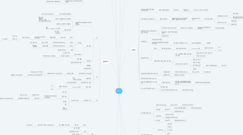 Mind Map: 용건