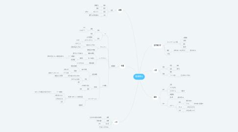 Mind Map: 福浦康太