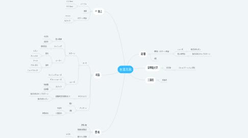 Mind Map: 吉澤亮我