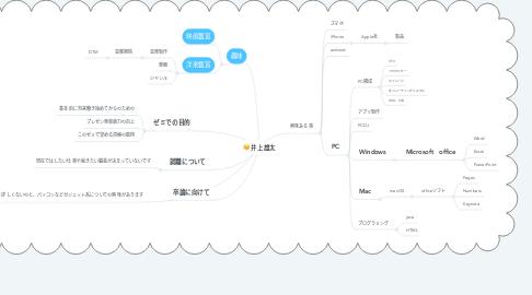 Mind Map: 井上雄太