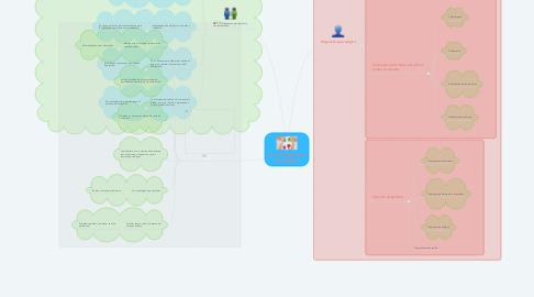 Mind Map: Curso: Diagnóstico psicológico