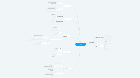 Mind Map: Chapter 9: Securing Your System