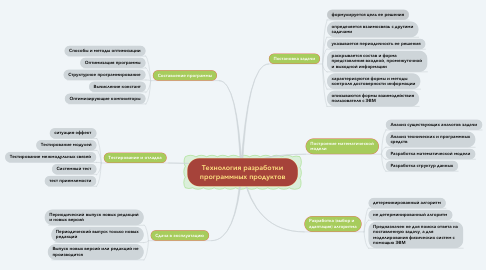Mind Map: Технология разработки программных продуктов