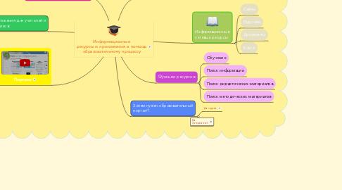 Mind Map: Информационные ресурсы и приложения в помощь образовательному процессу