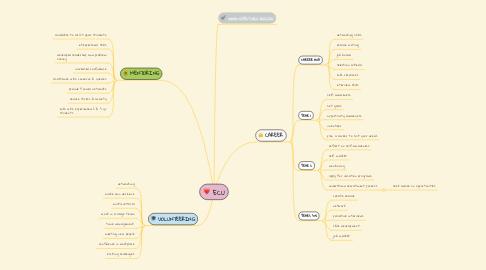 Mind Map: ECU