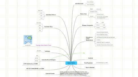 Mind Map: Asylum Seeker