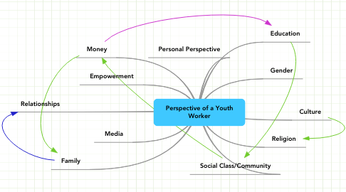 Mind Map: Perspective of a Youth Worker