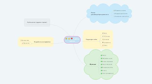 Mind Map: Cайты школ
