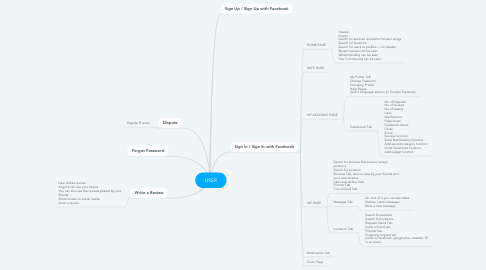 Mind Map: USER