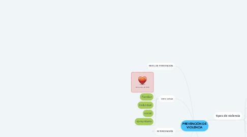 Mind Map: PREVENCIÓN DE VIOLENCIA