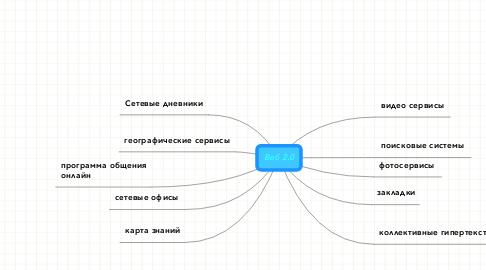 Mind Map: Веб 2.0